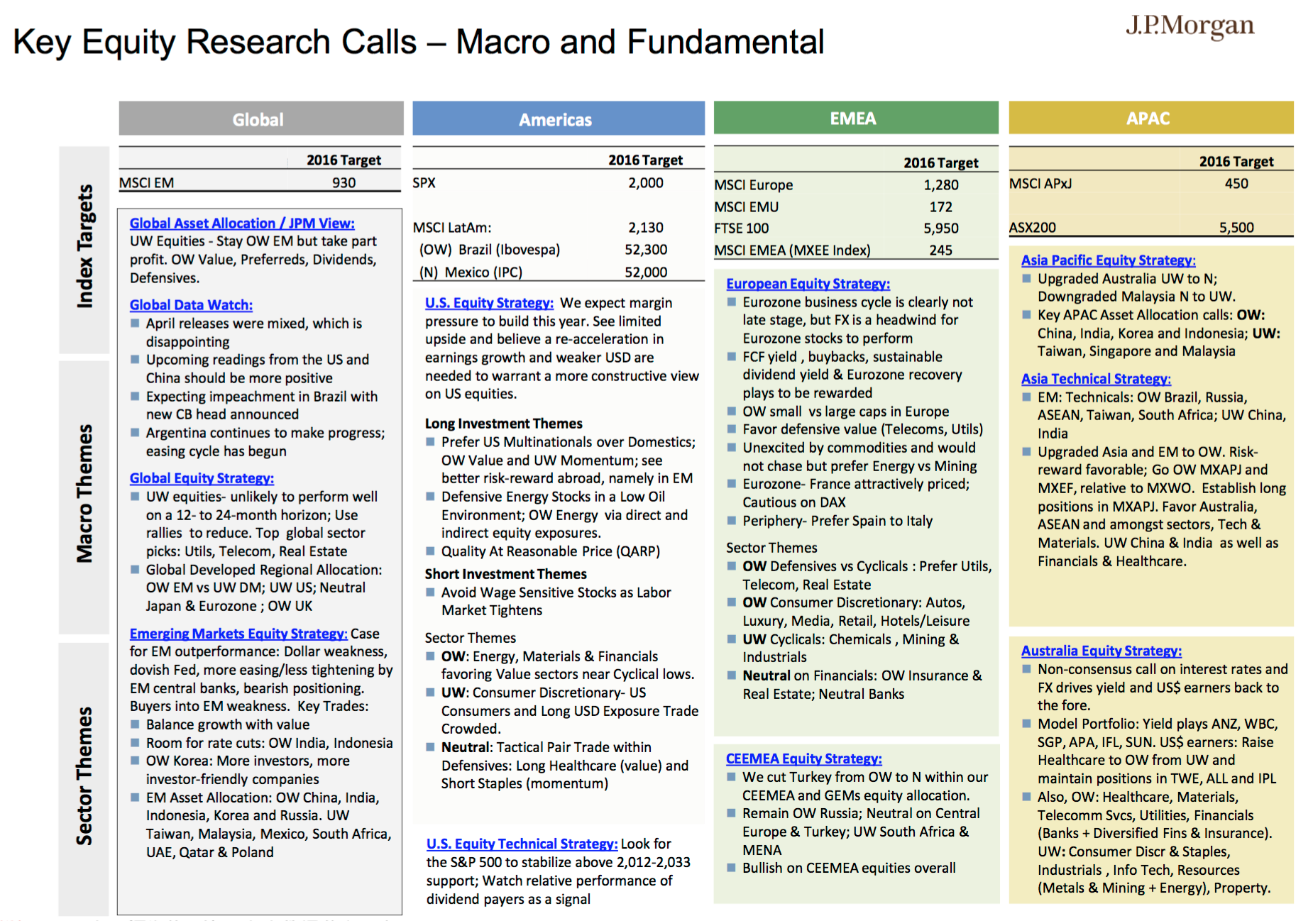JP Morgan Key Equity Calls_Macro